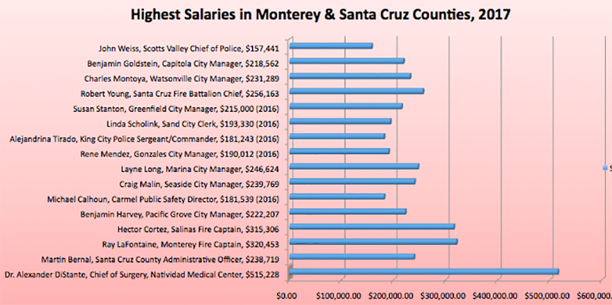 Highest-paid-per-city