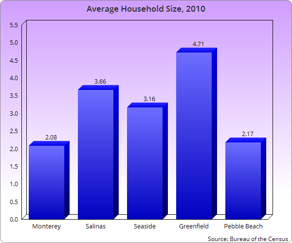 Average-Household-Size