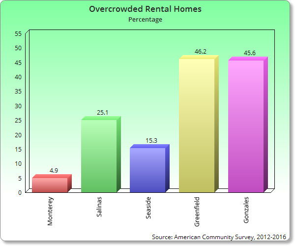 Overcrowded-Rentals