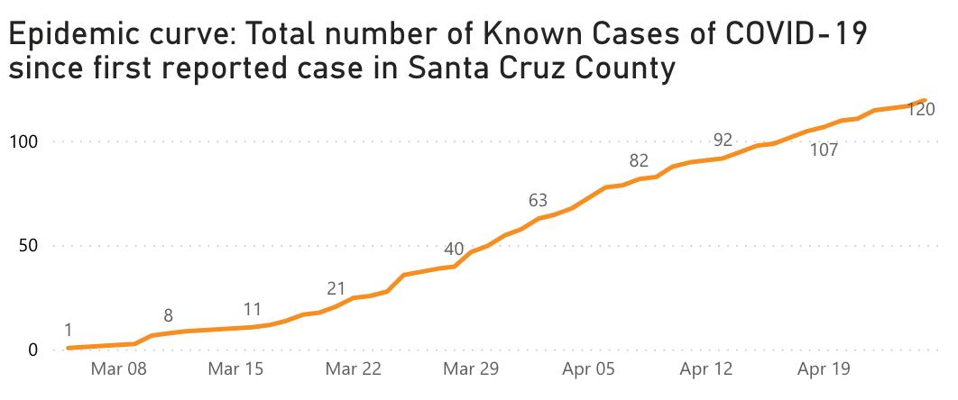 Santa-Cruz-curve